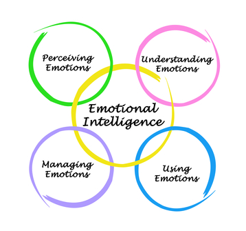 a personal narrative on achieving emotional maturity Children with higher emotional intelligence are better able to pay attention, are  more engaged in  here is an example of an appropriate personal story to relate.