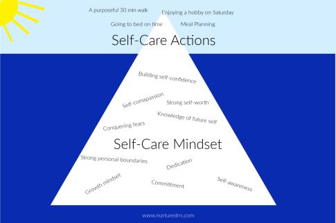 self care iceberg watermarked
