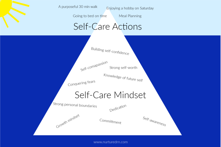 self care iceberg watermarked